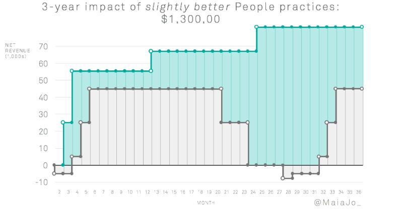 Financial impact of employee retention efforts