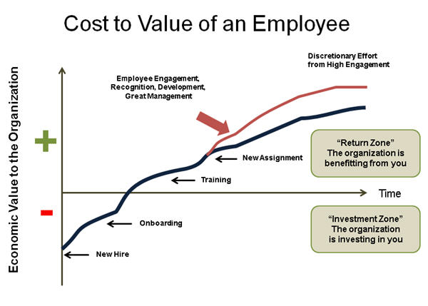 time value of employees fig.jpg